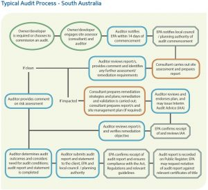 sa-audit-process