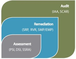sa-typical-audit-process